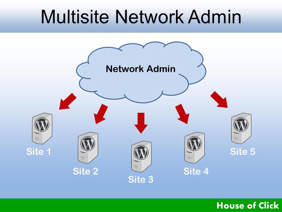 Wordpress Network Multisite